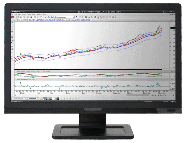 Picture of Dr. Elder's Enhanced Trading Room monitor